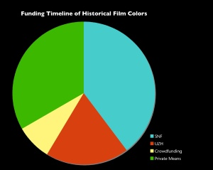 Funding_filmcolors